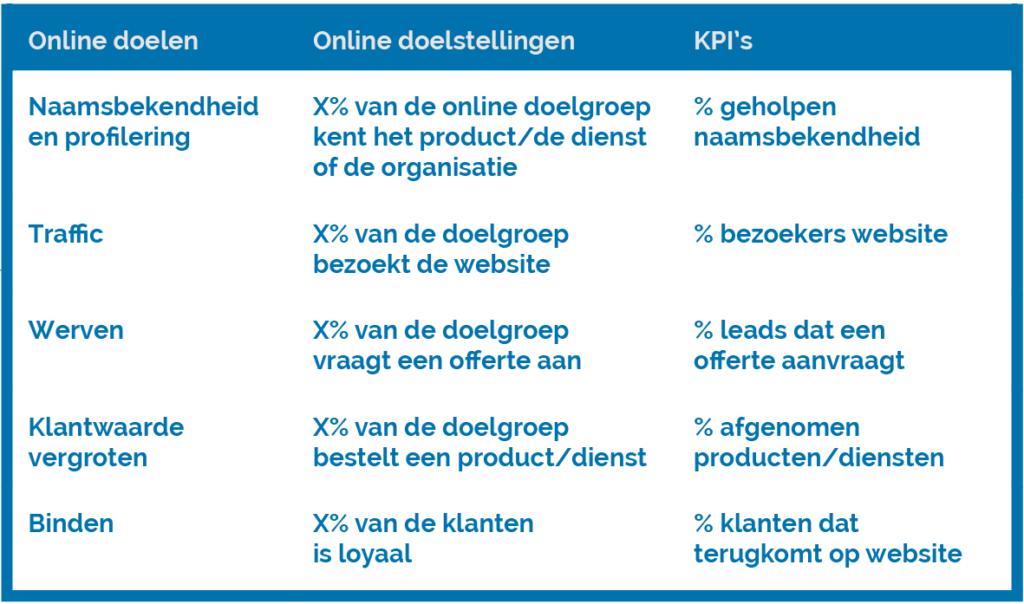 Online doelstellingen