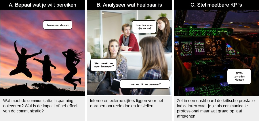 Communicatie ABC