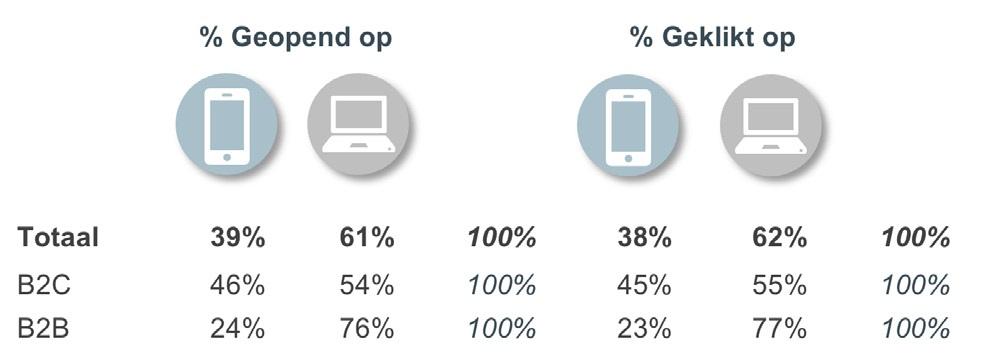Grafiek over device gebruik bij open en klik bij e-mail